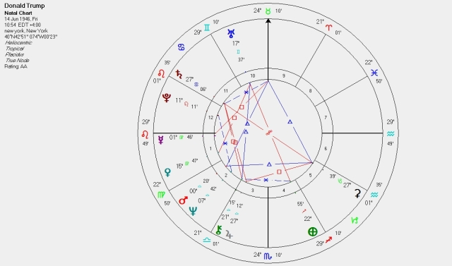 trump heliocentric
